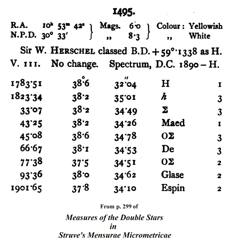 If you ignore the first and last observations in this list (Herschel's and Espin's), you can see the trend of the two components is toward a gradual decrease in separation.  (Click for a larger view).