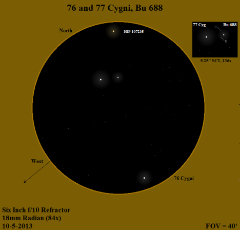 76 Cygni and its two companions can be seen at the bottom (south) edge of the sketch, and the white glow of 77 Cygni is about thirty arc minutes above it, accompanied by Bu 688 about three arc minutes to the southeast (see the labeled view in the inset at the upper right).   5.5 magnitude HIP 107235/SAO 51221 contributes the warmth of its orange glow (its spectral class is M2) from the top (north) edge of the field.  (East & west reversed once again, click on the sketch for a much better view).