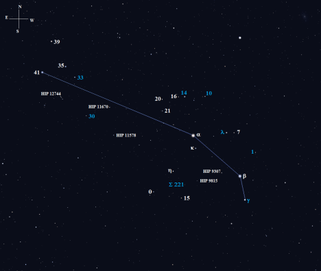 We're going to take a look at eight double or multiple stars over the course of two tours, all of which are labeled in blue in the chart above.  Quite a few of the eight are great targets for 60mm refractors, which I'll mention along the way.  (Stellarium screen image with labels added, click for a larger view).