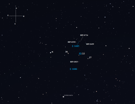 From 4.32 magnitude Alpha (α) Com make a short two and a half degree hop due west and slightly south to 4.79 magnitude 36 Com. Another one and a half degrees further west, with a slightly more inclined lean to the south will get you to the orange and white starlight of 32 and 33 Com.   You'll find them sitting midway between 36 Com and 5.12 magnitude 27 Com. (Stellarium screen image with labels added, click for a larger version).