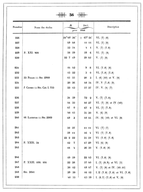 Page 56 of Otto Wilhelm von Struve's 1845 Catalog. STTA 244 is the seventh star from the bottom of the page. Click to enlarge.
